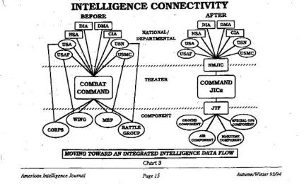 Clapper's Intel Pinch Points, courtesy of this 1993 paper.